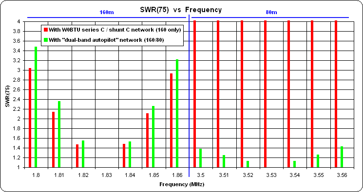 Dual-Band Vertical with