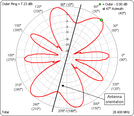 Doublets or Loop antenna to cover 40-30-20-15 meters