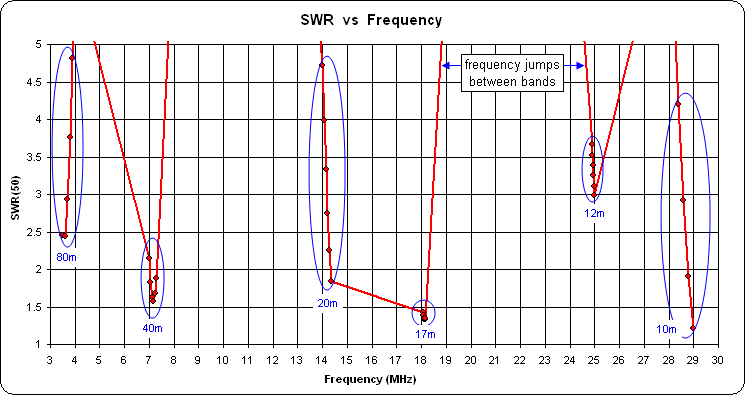 11 Meter Frequency Chart : Autoez collected short examples part