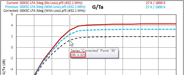 XLGTa - Antenna Gain/Temperature and Other 3D Metrics