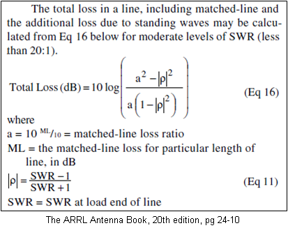 Additional Loss Due to SWR